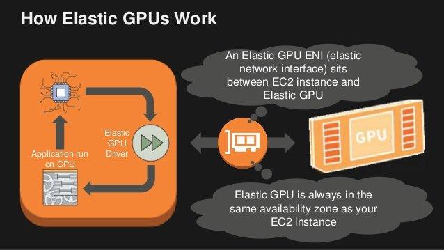 cách cài đặt  Amazon EC2 GPU for Deep Learning