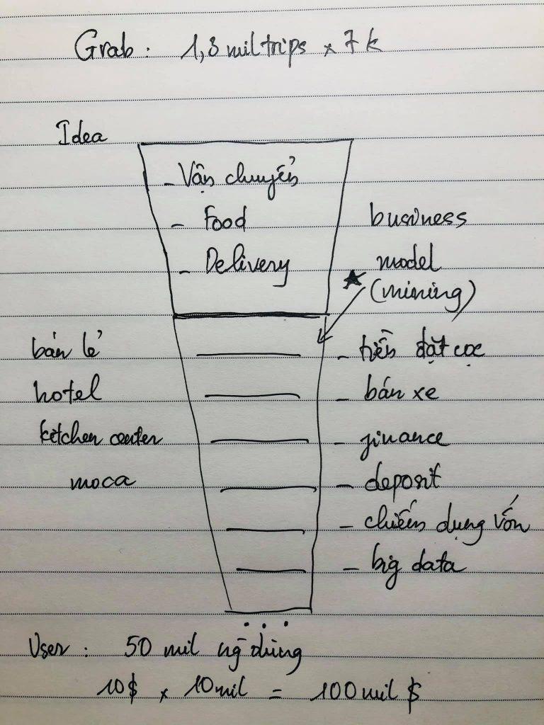 Business model có gì thú vị? Và IPO có gì hay ho ?