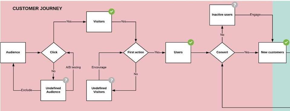 mô hình tối ưu luồng traffic trên nền tảng Shopify