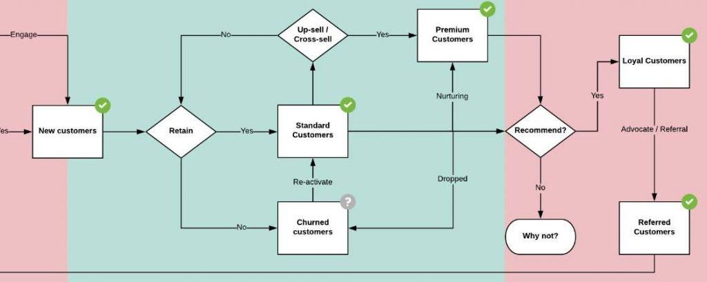 nuôi dưỡng khách hàng nhằm mục đích tối ưu AOV và gia tăng tỷ lệ khách hàng trung thành
