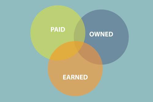 3 Dạng platform of digital marketing